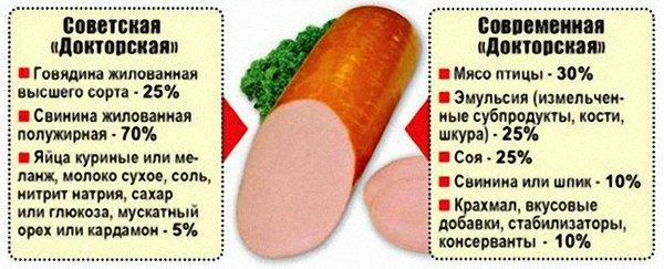 Качество продуктов питания при СССР и в наши дни