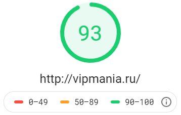 Тест скорости моего блога с бесплатной темой Iconic One (для десктопных компьютеров)
